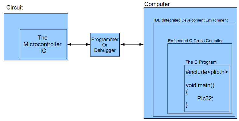 The Embedded System Tool Chain | Pranjal b i t Wise